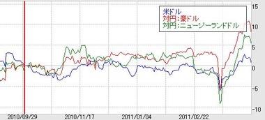 0412主要通貨変動率