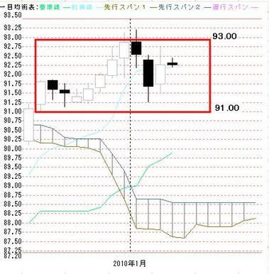 0107ドル円一目均衡
