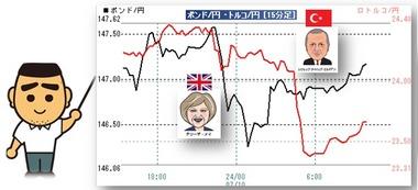 20180710ポン円リラ円