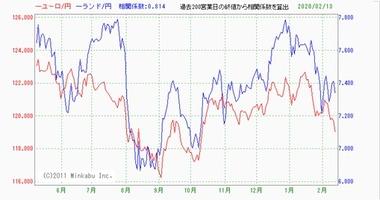 20200214ユーロ円南ア円