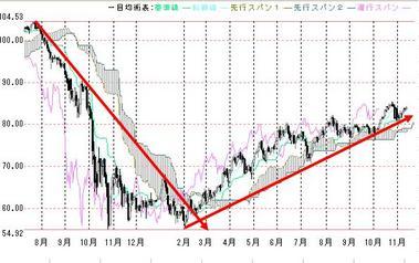 豪ドル1112一目均衡表
