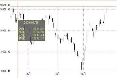 20090916からの日経平均株価