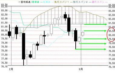 00301豪ドル円日足一目均衡