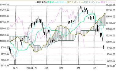0521日経平均株価