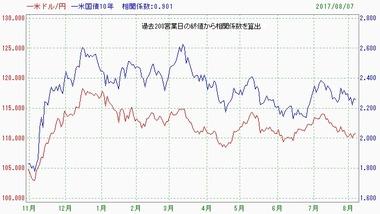 20170808ドル円米10年債金利