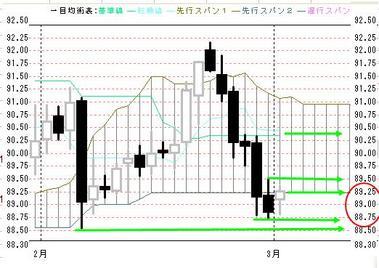 0301欧米ドル円