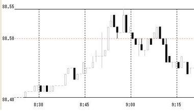 0701短観時のドル円