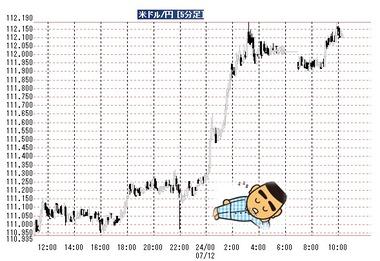 20180712ドル円5分足
