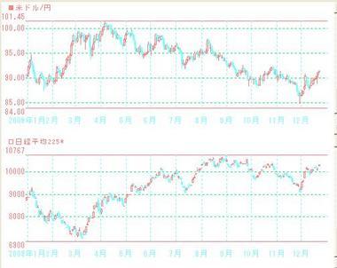 2009年1月から12月ドル円と日経平均
