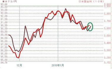 0128ドル円と10年債米金利