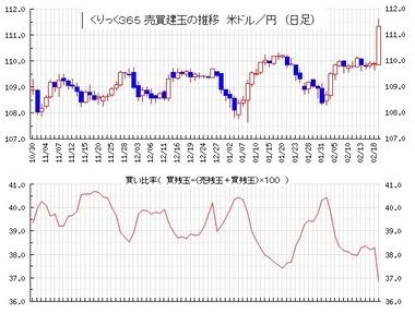 20200220ドル円売買比率