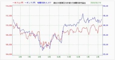 20200214ポンド円ドル円