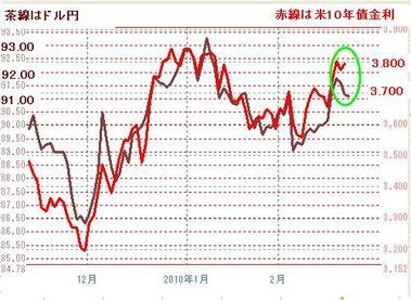 0223ドル円と10年債金利
