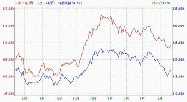 20170421ドル円ユーロ円相関