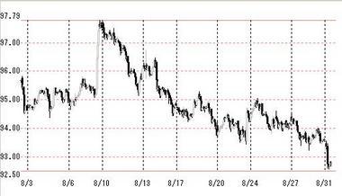 2009年8月のドル円