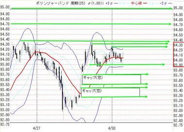 0430東京ドル円