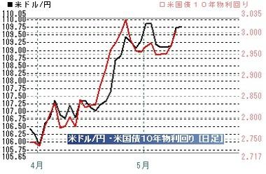20180510ドル円米10年債金利