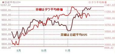 1129日米株価