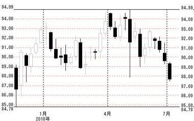 0701欧米ドル円週足