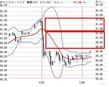 0126東京ドル円