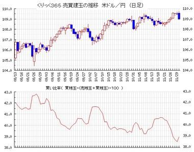 20191203ドル円売買比率