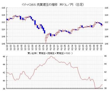20190312ドル円売買比率