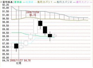 1210日足ドル円