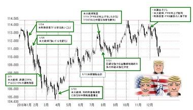 2018年ドル円推移