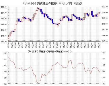 20210615ドル円売買比率jpg