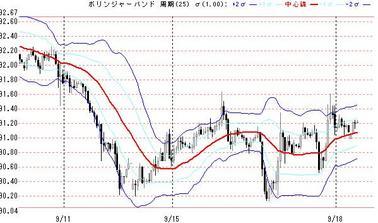 0918ドル円