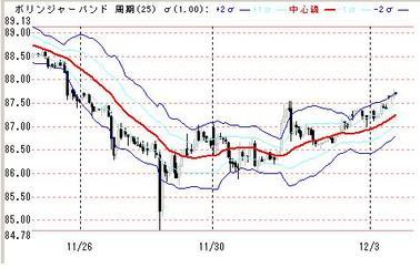 1203ドル円