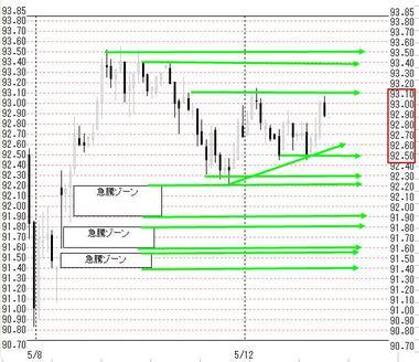 0512欧米ドル円戦略