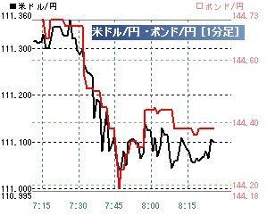 201705231分足ドル円ポンド円