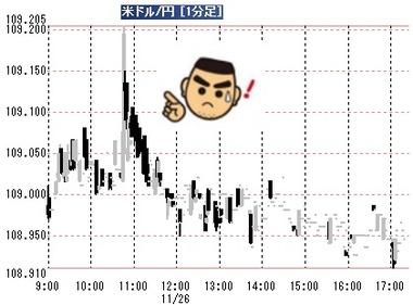 20191126ドル円1分足
