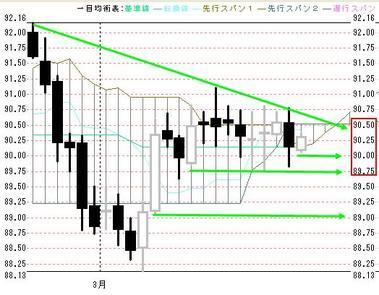 0323ドル円日足一目