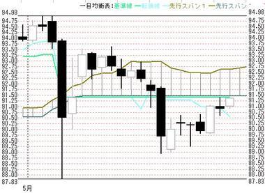 0531日足一目ドル円