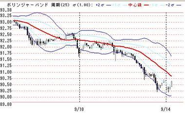 0914ドル円