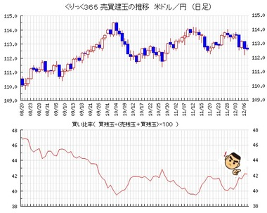 20181207売買比率ドル円