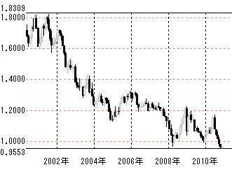 2010年ドルスイス月足
