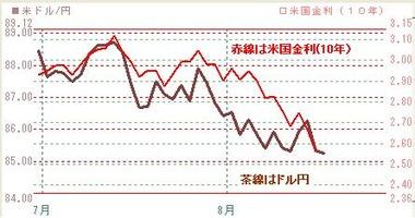 0817ドル円と米10年債