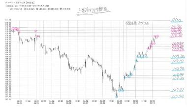 20170913ドル円の30分足