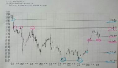 20170213ドル円30分足