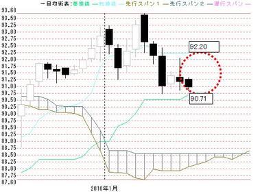 0115一目ドル円