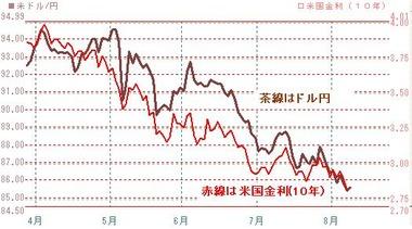 0809ドル円と10年債金利