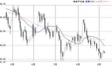 0908ドル円長期移動平均線