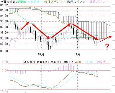 1118変形ヘッド&ショルダードル円