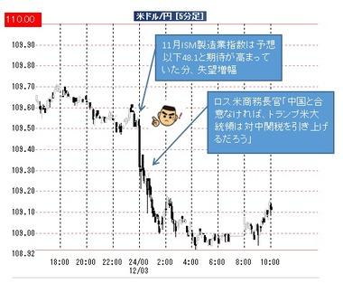 20191202ドル円5分足
