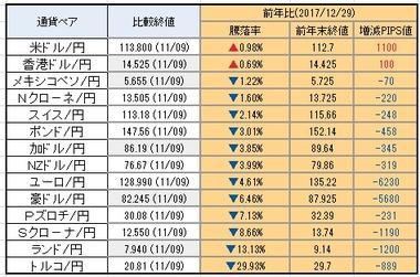 20181112円強弱騰落率