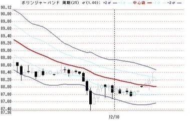 1210ドル円