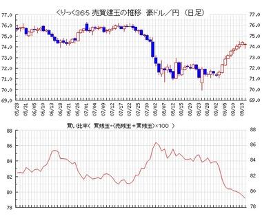 20190917豪ドル円売買比率